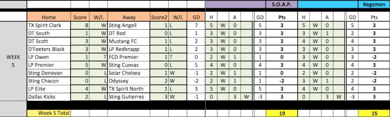 04 Fantasy Pick'Em Week 5 Results Week5-10