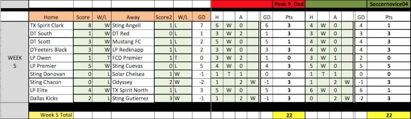 04 Fantasy Pick'Em Week 5 Results Week5-12