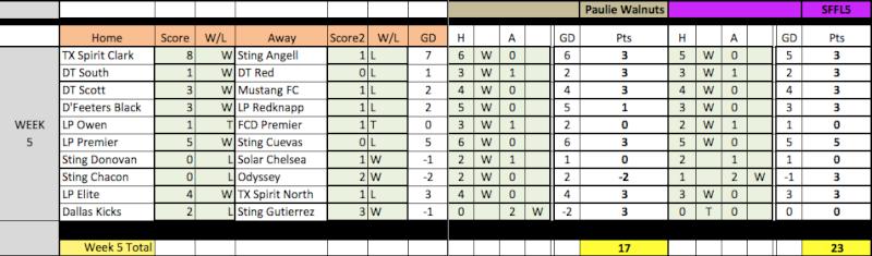 04 Fantasy Pick'Em Week 5 Results Week5-13