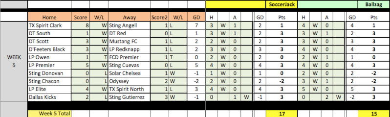 04 Fantasy Pick'Em Week 5 Results Week5-14