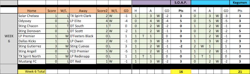 04 Fantasy Pick'Em Week 6/7 Results Week6-10