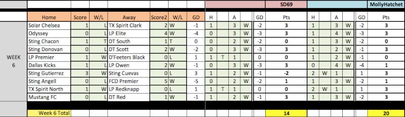 04 Fantasy Pick'Em Week 6/7 Results Week6-11