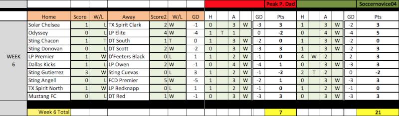 04 Fantasy Pick'Em Week 6/7 Results Week6-12