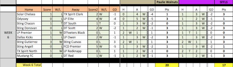 04 Fantasy Pick'Em Week 6/7 Results Week6-13