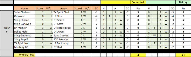 04 Fantasy Pick'Em Week 6/7 Results Week6-14