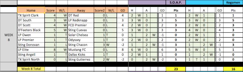 04 Fantasy Pick'Em Week 8 Results Week8-10