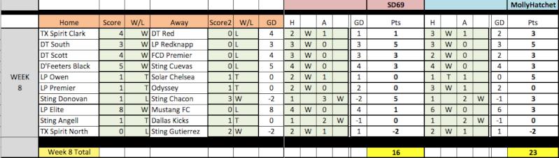 04 Fantasy Pick'Em Week 8 Results Week8-11