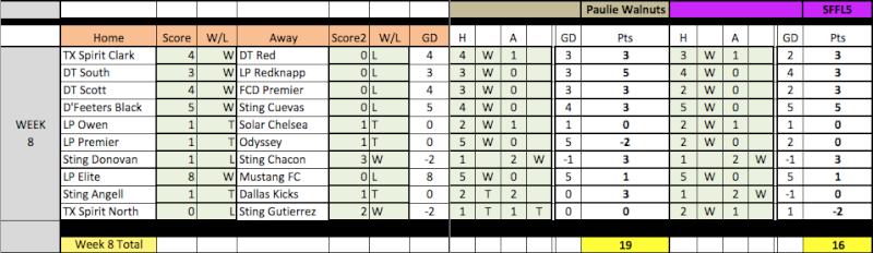 04 Fantasy Pick'Em Week 8 Results Week8-13
