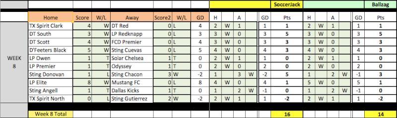 04 Fantasy Pick'Em Week 8 Results Week8-15