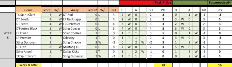04 Fantasy Pick'Em Week 8 Results Week8-16