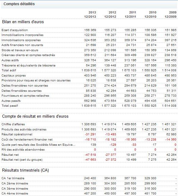 Communiqué d'information financière - 1er semestre 2013-2014 D10