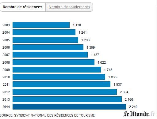 ENQUETE OUVERTE RESIDENCES DE TOURISME Reside11