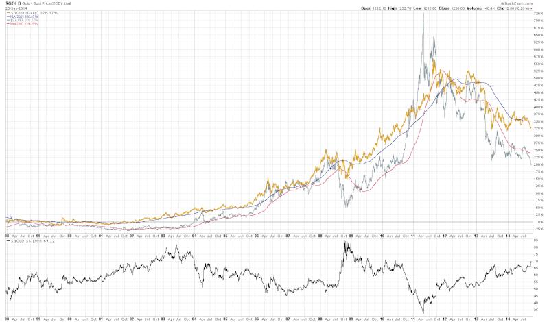 prix de l'or, de l'argent et des minières / suivi quotidien en clôture - Page 14 Sc10