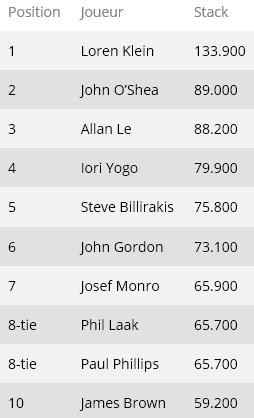 WSOP 2014 présentation / résultats et infos ... Event310
