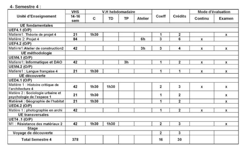 قائمة المواد المدروسة تخصص هندسة معمارية و عمران 411