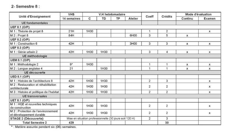 قائمة المواد المدروسة تخصص هندسة معمارية و عمران 710
