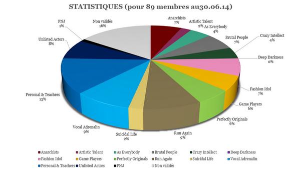 The Rayen Times | Edition de Juin-Juillet 2014 [07] Stat_g10