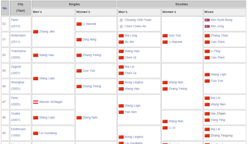 Grandes rivalidades de la historia del deporte China10