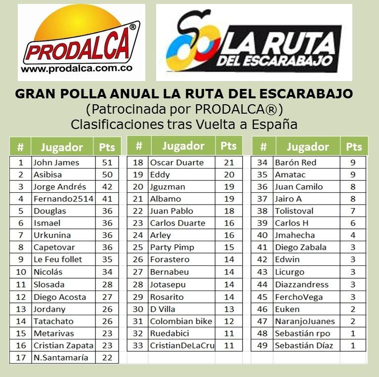 GRAN POLLA ANUAL LA RUTA DEL ESCARABAJO 2014 (Patrocinada por Prodalca) - Página 3 Espaya10