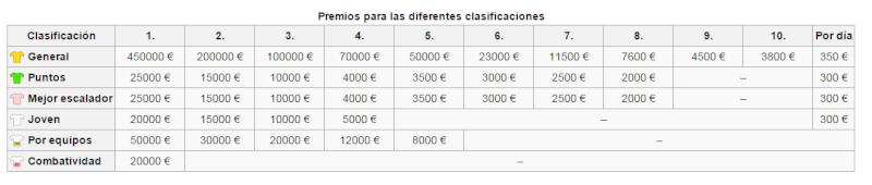 ¿CUANTO CUESTA HACER UNA COMPETENCIA UCI DE CICLISMO? Premio10