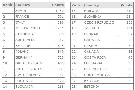 Polla Ranking UCI WORLD TOUR (países) - Página 2 Wt10