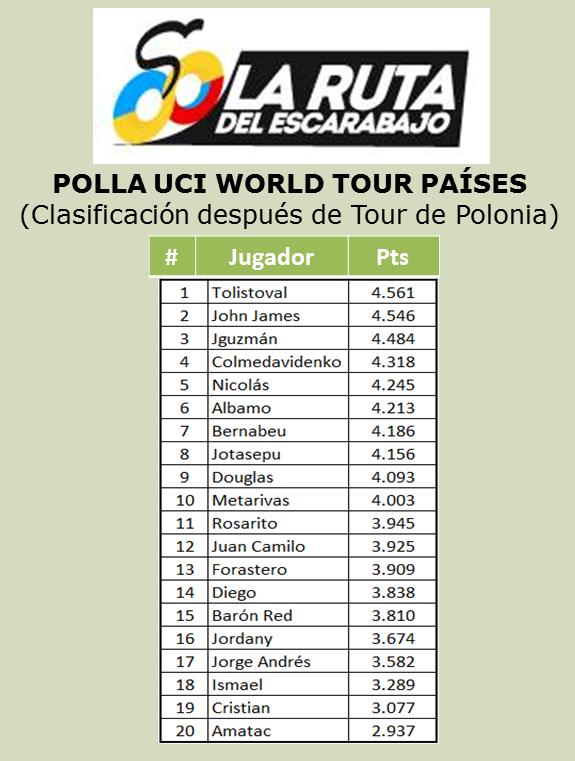 Polla Ranking UCI WORLD TOUR (países) - Página 2 Wt210
