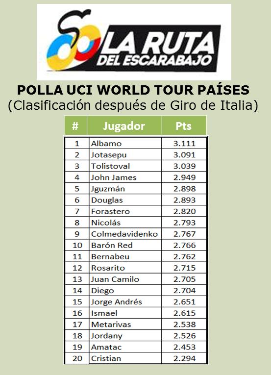 Polla Ranking UCI WORLD TOUR (países) - Página 2 Wt_jun11