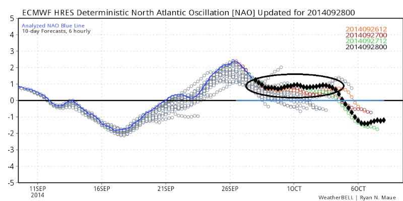 October 1st-3rd Potential Coastal Euro_n10