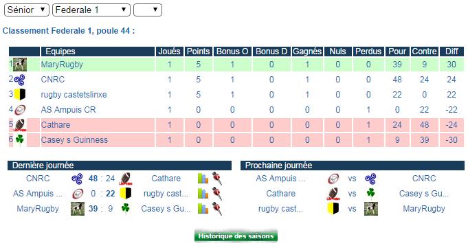 rugby castets linxe féd1 poule 44 J110