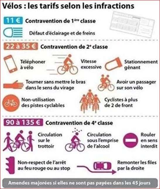 Droits,devoirs et tarif des contraventions à vélo: Amende10
