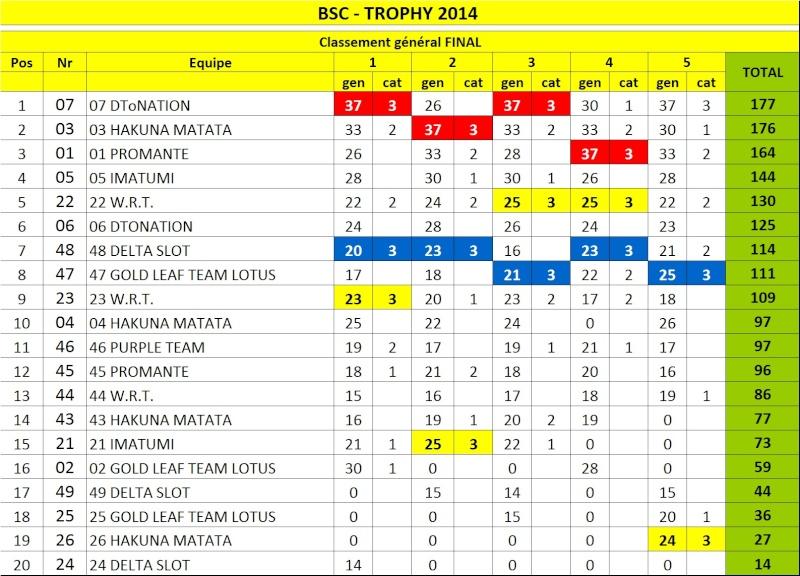 """Le """"Trophy"""" au BSC  Trophy11"""