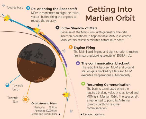 [Inde] Mars Orbiter Mission - Page 5 1191