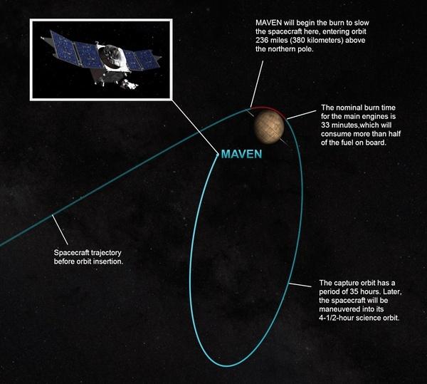 MAVEN - Mission autour de Mars Bxwnla10