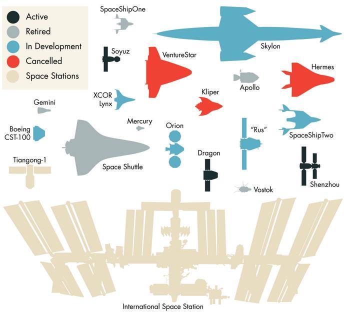 Récap. des vaisseaux/stations spatiales passés, présents et en developpement Scree102