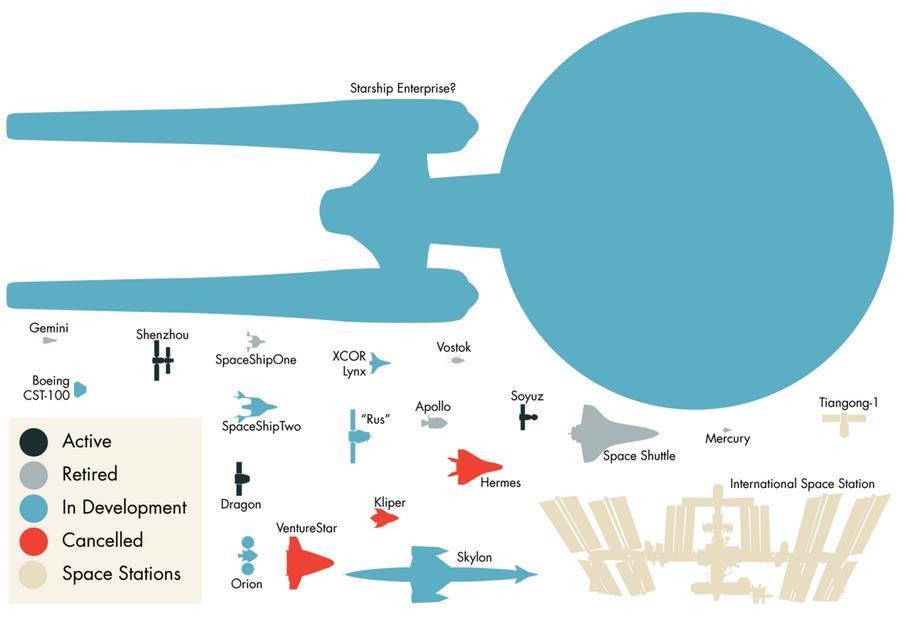 Récap. des vaisseaux/stations spatiales passés, présents et en developpement Scree103