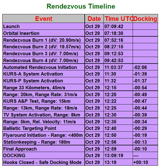 Lancement Soyouz-2.1a / Progress M-25M - 29 octobre 2014 - Page 2 Scree246
