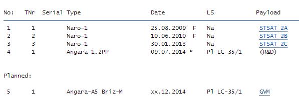 Angara-A5 (IPM) - Ple - 23.12.2014 - Page 5 Scree260