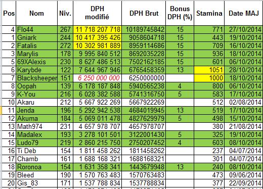 Classement selon DPH - Page 3 Classe17