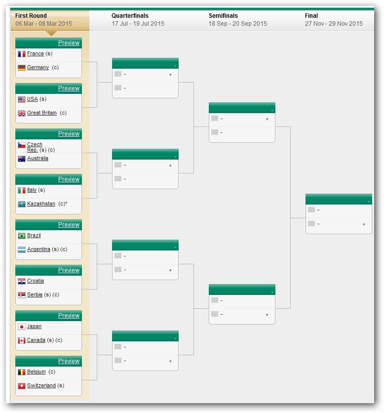 Календарь турниров Кубика Дэвиса на 2014 год 1-610