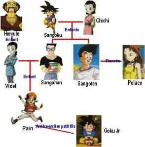 Jeux arbre généalogique Sangok10