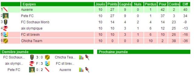Team : Auxerre / Manager : NicoAJA 11m10