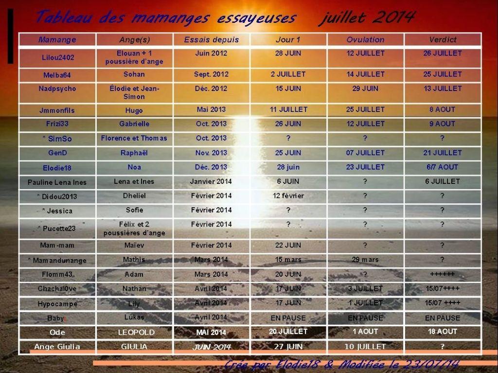 TABLEAU DES MAMANGES ESSAYEUSES JUILLET 2014 - Page 2 Captur32