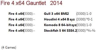 Fire 4 64-bit 4CPU Gauntlet [Long Time Control] 111