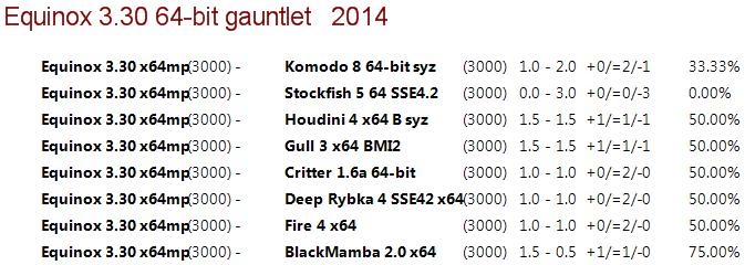 Equinox 3.30 64-bit 4CPU Gauntlet [Long Time Control] 113