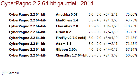 Cyber Pagno 2.2 64-bit Gauntlet 310