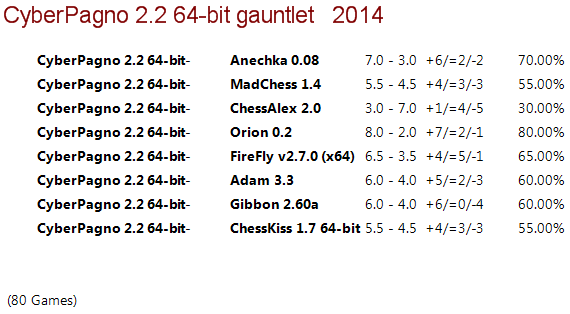 Cyber Pagno 2.2 64-bit Gauntlet 410
