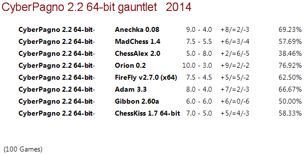 Cyber Pagno 2.2 64-bit Gauntlet 510