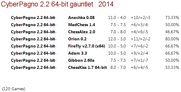 Cyber Pagno 2.2 64-bit Gauntlet 610