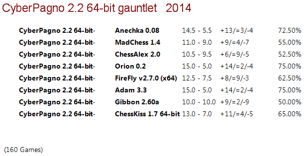 Cyber Pagno 2.2 64-bit Gauntlet 810