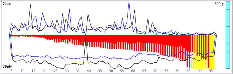 120m/40+60m/20+30m/G [Komodo 8 vs Stockfish Syzygy] K8sf-110